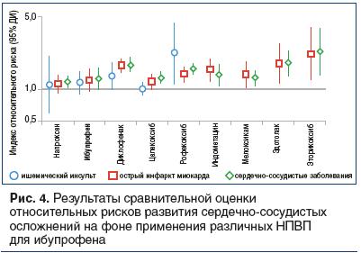 Рис. 4. Результаты сравнительной оценки относительных рисков развития сердечно-сосудистых осложнений на фоне применения различных НПВП для ибупрофена