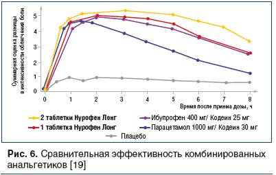 Рис. 6. Сравнительная эффективность комбинированных анальгетиков [19]
