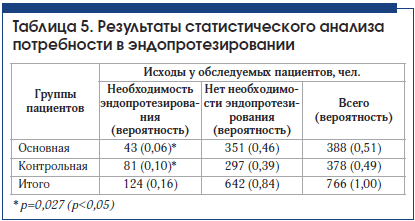 Таблица 5. Результаты статистического анализа потребности в эндопротезировании