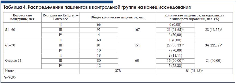 Таблица 4. Распределение пациентов в контрольной группе на конец исследования