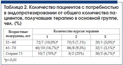 Таблица 2. Количество пациентов с потребностью в эндопротезировании от общего количества па- циентов, получавших терапию в основной группе, чел. (%)
