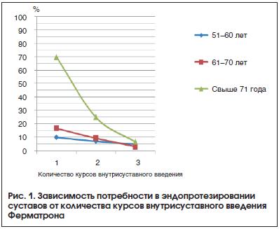 Рис. 1. Зависимость потребности в эндопротезировании суставов от количества курсов внутрисуставного введения Ферматрона