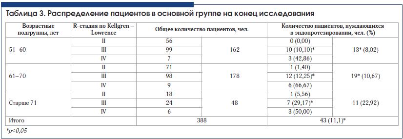 Таблица 3. Распределение пациентов в основной группе на конец исследования