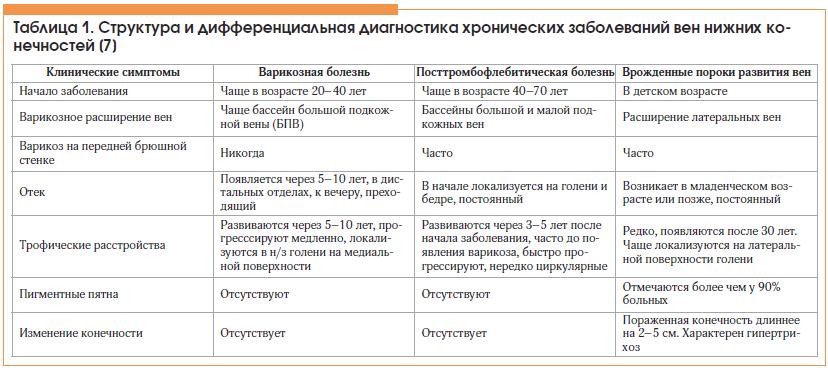 Таблица 1. Структура и дифференциальная диагностика хронических заболеваний вен нижних конечностей [7]
