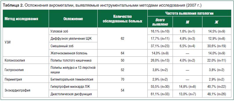 Таблица 2. Осложнения акромегалии, выявляемые инструментальными методами исследования (2007 г.)