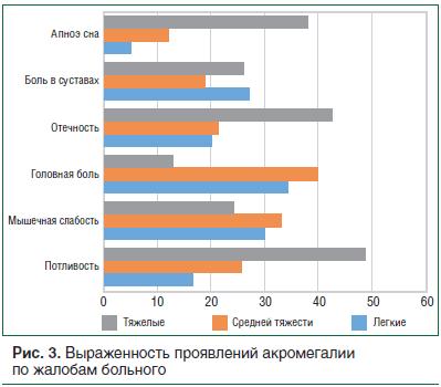 Рис. 3. Выраженность проявлений акромегалии по жалобам больного