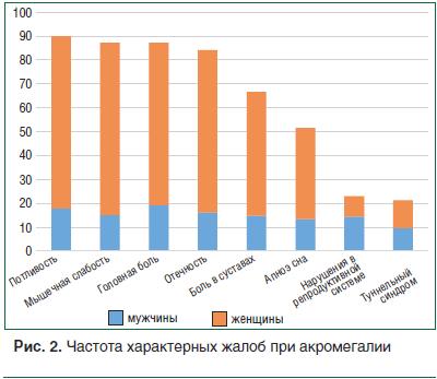 Рис. 2. Частота характерных жалоб при акромегалии