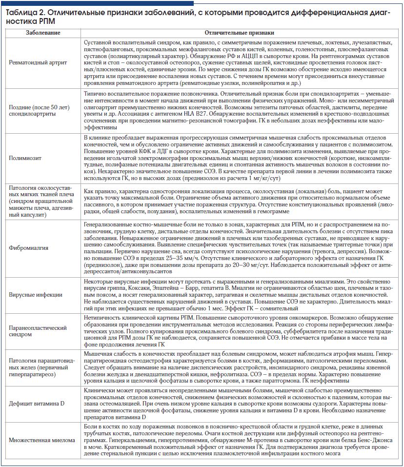 Таблица 2. Отличительные признаки заболеваний, с которыми проводится дифференциальная диагностика РПМ