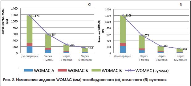 Изменение индекса WOMAC (мм) тазобедренного (а), коленного (б) суставов