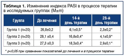 Таблица 1. Изменение индекса PASI в процессе терапии в исследуемых группах (M±m)