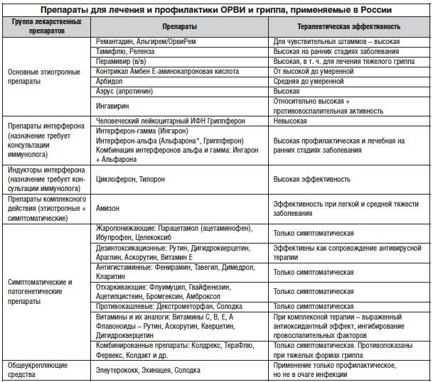 Актуальные аспекты лечения и профилактики гриппа