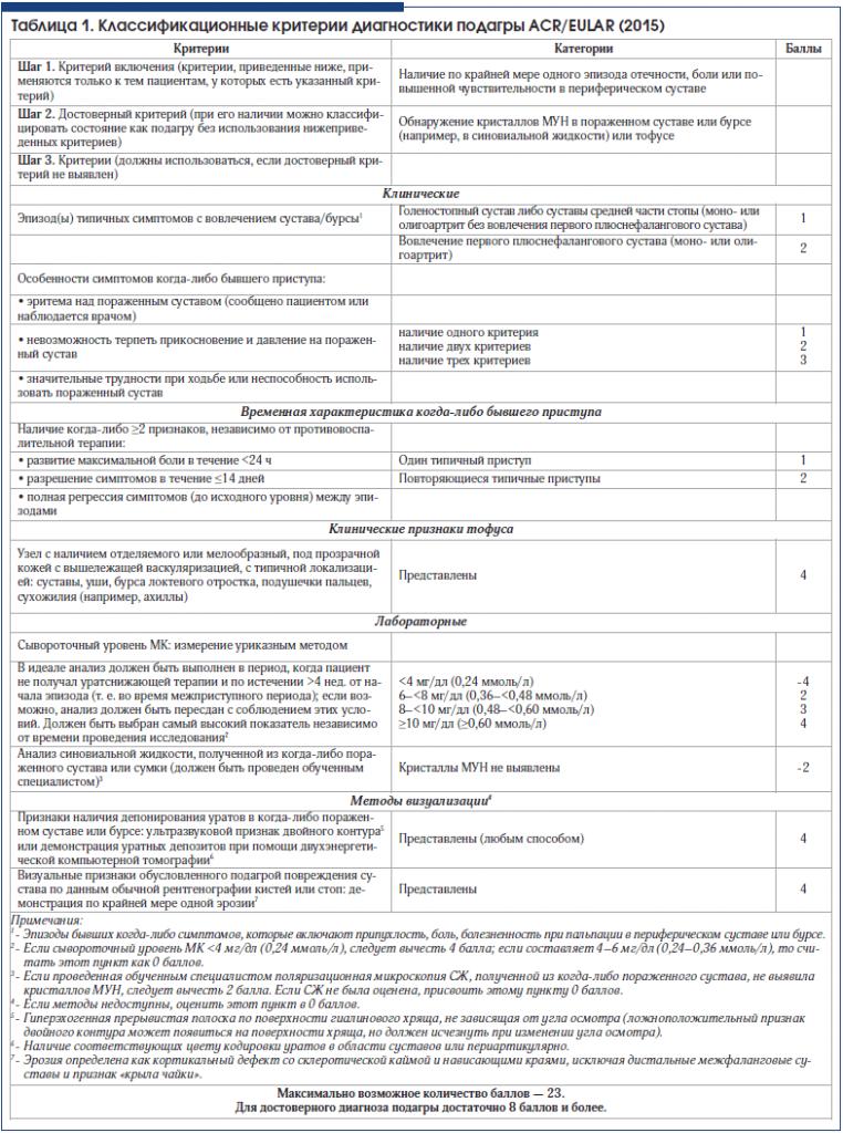 Таблица 1. Классификационные критерии диагностики подагры ACR/EULAR (2015)