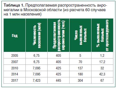 Таблица 1. Предполагаемая распространенность акромегалии в Московской области (из расчета 60 случаев на 1 млн населения)
