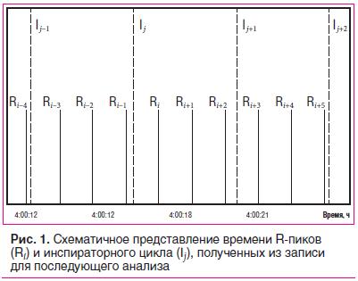 Рис. 1. Схематичное представление времени R-пиков (Ri) и инспираторного цикла (I j), полученных из записи для последующего анализа