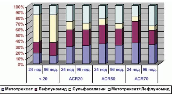 Рис. 6. Динамика ACR у РФ+/АЦЦП+-пациентов