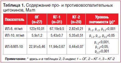 Таблица 1. Содержание про- и противовоспалительных цитокинов, M±m