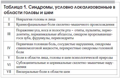 Таблица 1. Синдромы, условно локализованные в области головы и шеи