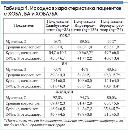 Таблица 1. Исходная характеристика пациентов с ХОБЛ, БА и ХОБЛ/БА