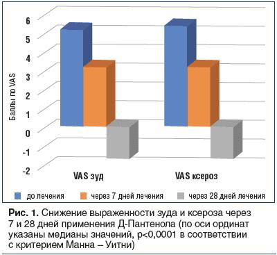 Рис. 1. Снижение выраженности зуда и ксероза через 7 и 28 дней применения Д-Пантенола (по оси ординат указаны медианы значений, р<0,0001 в соответствии с критерием Манна – Уитни)