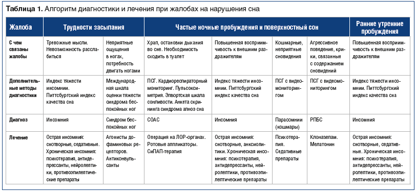 Таблица 1. Алгоритм диагностики и лечения при жалобах на нарушения сна