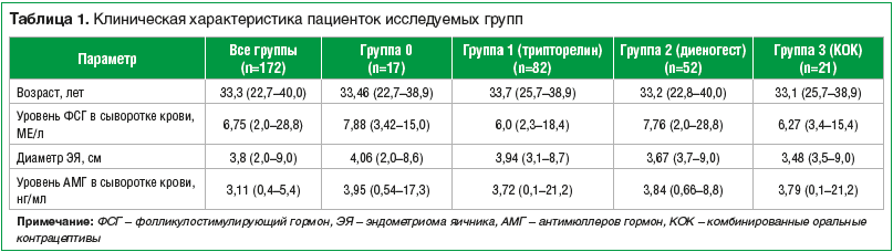 Таблица 1. Клиническая характеристика пациенток исследуемых групп