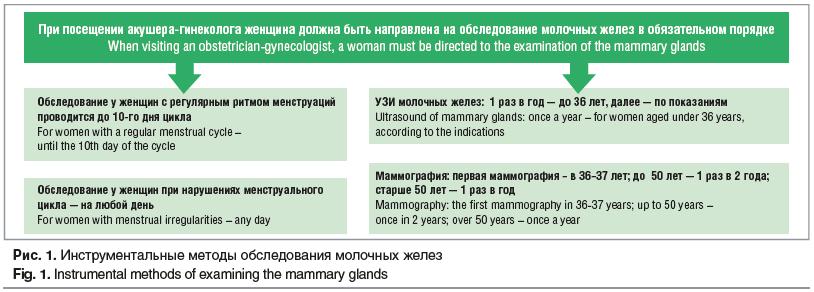Рис. 1. Инструментальные методы обследования молочных желез