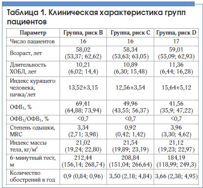 Таблица 1. Клиническая характеристика групп пациентов