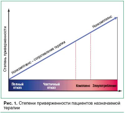 Рис. 1. Степени приверженности пациентов назначаемой терапии