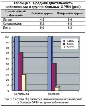 Эффективность комбинированной терапии острых респираторных вирусных инфекций у взрослых в амбулаторной практике