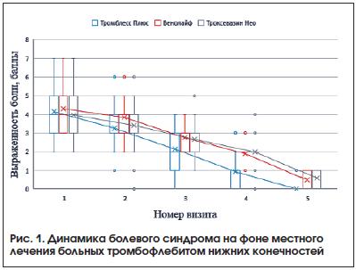 Рис. 1. Динамика болевого синдрома на фоне местного лечения больных тромбофлебитом нижних конечностей