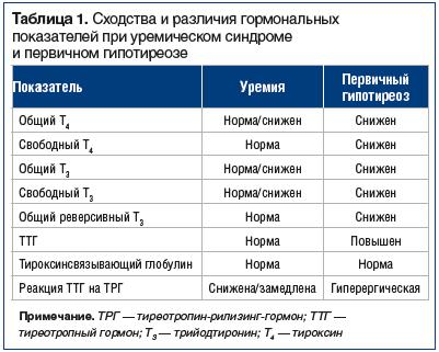 Таблица 1. Сходства и различия гормональных показателей при уремическом синдроме и первичном гипотиреозе