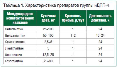 Таблица 1. Характеристика препаратов группы иДПП-4