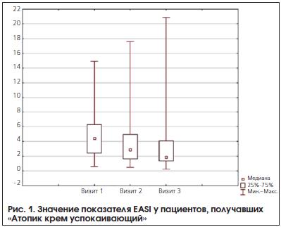 Рис. 1. Значение показателя EASI у пациентов, получавших «Атопик крем успокаивающий»