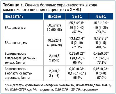 Таблица 1. Оценка болевых характеристик в ходе комплексного лечения пациентов с ХНВЦ