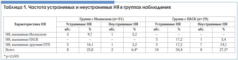 Таблица 1. Частота устранимых и неустранимых НЯ в группах наблюдения
