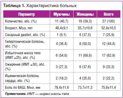 Таблица 1. Характеристика больных
