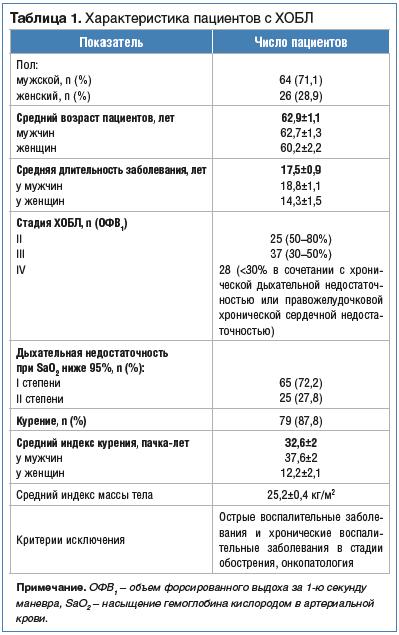 Таблица 1. Характеристика пациентов с ХОБЛ