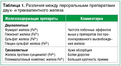 Таблица 1. Различия между пероральными препаратами двух- и трехвалентного железа