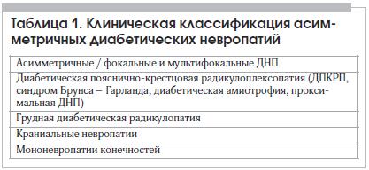 Таблица 1. Клиническая классификация асимметричных диабетических невропатий