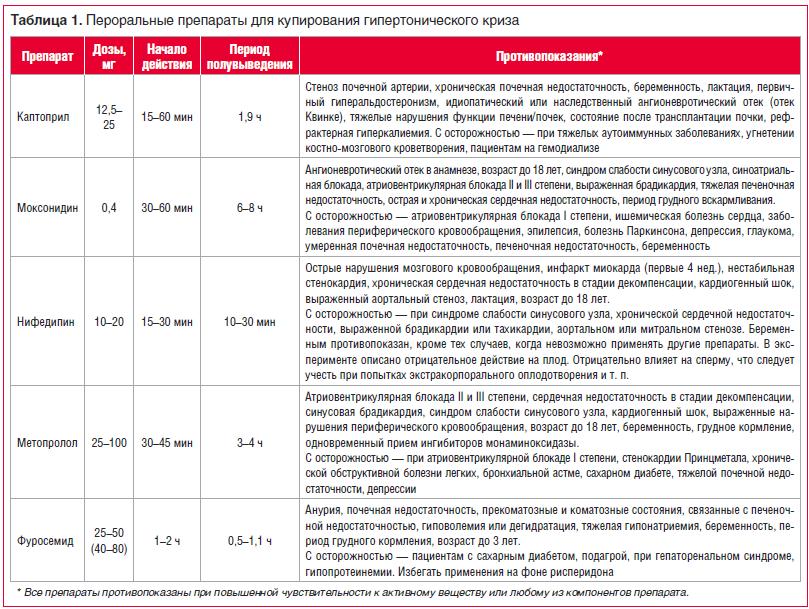 Таблица 1. Пероральные препараты для купирования гипертонического криза