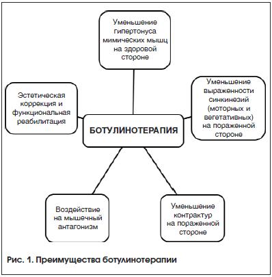 Рис. 1. Преимущества ботулинотерапии