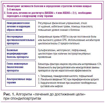 Рис. 1. Алгоритм «лечения до достижения цели» при спондилоартритах