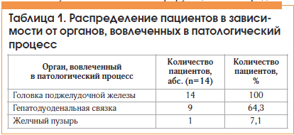 Таблица 1. Распределение пациентов в зависимости от органов, вовлеченных в патологический процесс