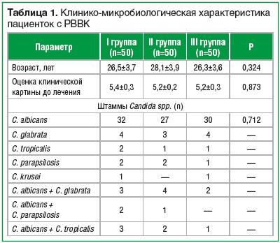Таблица 1. Клинико-микробиологическая характеристика пациенток с РВВК