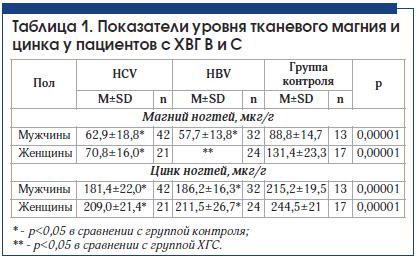 Таблица 1. Показатели уровня тканевого магния и цинка у пациентов с ХВГ В и С