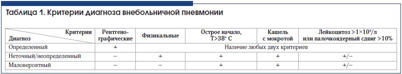 Таблица 1. Критерии диагноза внебольничной пневмонии