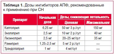 Таблица 1. Дозы ингибиторов АПФ, рекомендованные к применению при СН