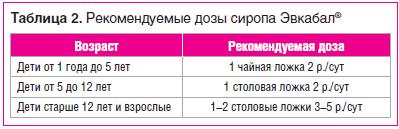 Таблица 2. Рекомендуемые дозы сиропа Эвкабал®