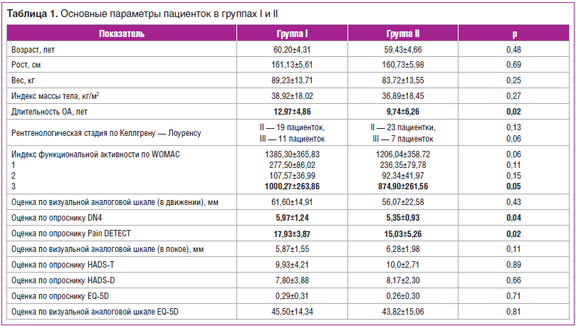 Таблица 1. Основные параметры пациенток в группах I и II