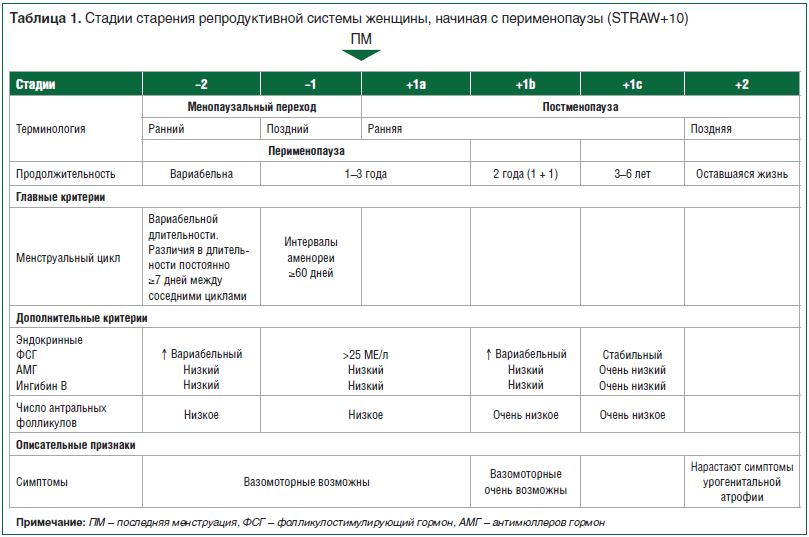 Таблица 1. Стадии старения репродуктивной системы женщины, начиная с перименопаузы (STRAW+10)